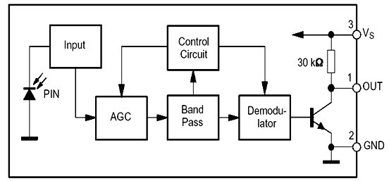 光电烟雾报警器内有一个光学迷宫,安装有红外对管,无烟时红外接收管收不到红外发射管发出的红外光,当烟尘进入光学迷宫时,通过折射、反射,接收管接收到红外光,智能报警电路判断是否超过阈值,如果超过发出警报。 光电感烟探测器可分为减光式和散射光式,分述如下: (1) 减光式光电烟雾探测器 该探测器的检测室内装有发光器件及受光器件。在正常情况下,受光器件接收到发光器件发出的一定光量;而在有烟雾时,发光器件的发射光到受到烟雾的遮挡,使受光器件接收的光量减少,光电流降低,探测器发出报警信号。 (2) 散射光式光电烟雾探